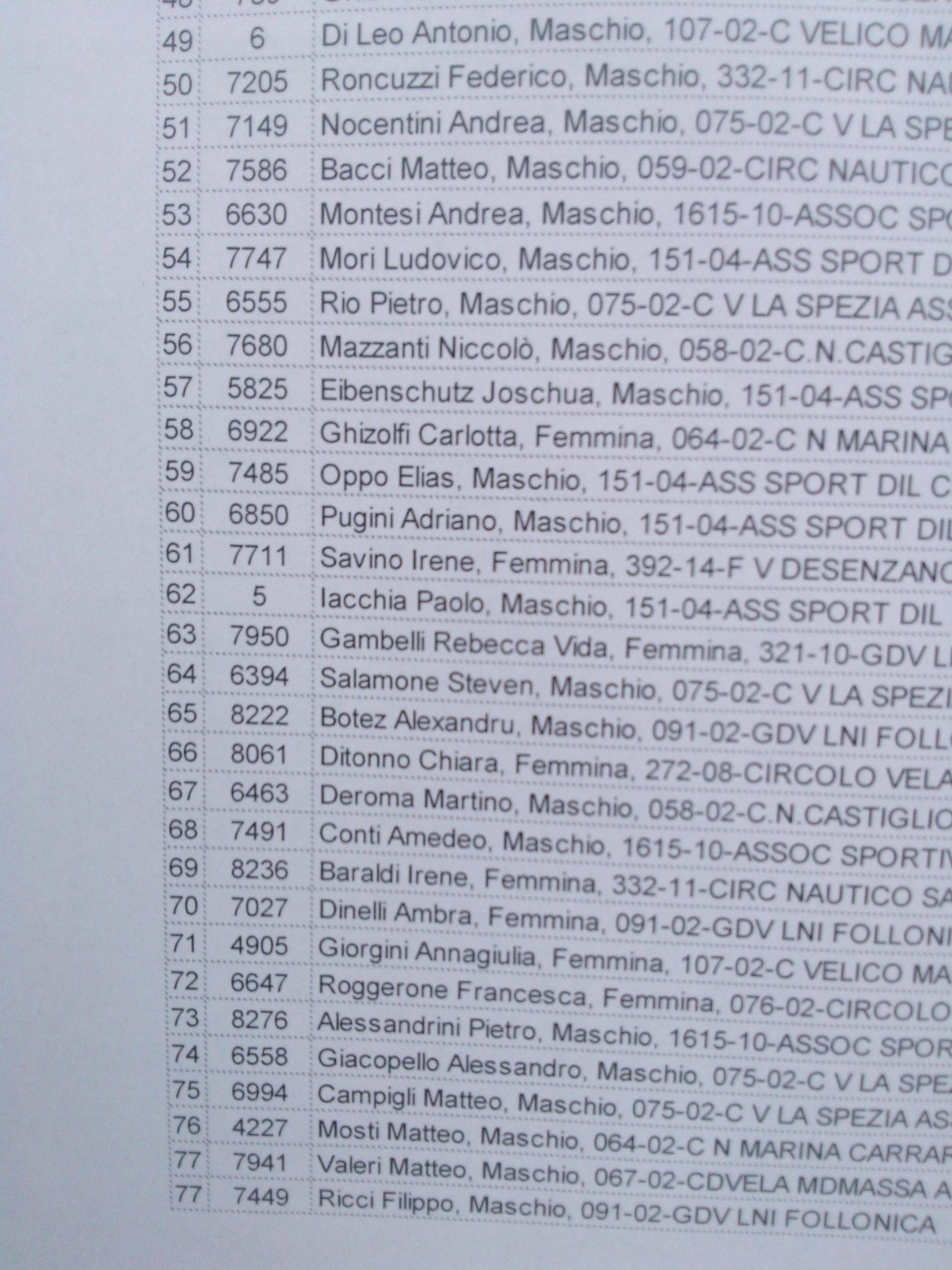 Classifica Juniores dopo tre prove Andrea 53 amedeo 68 Pietro 73